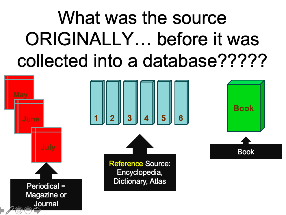 Databases contain many resources that were originally in print such as periodicals, reference articles or books.