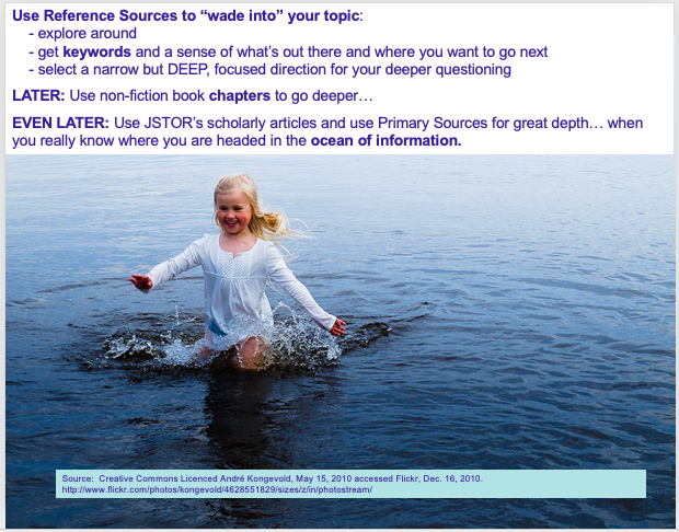 """Use Reference Sources to """"wade into"""" your topic: - explore around - get keywords and a sense of what's out there and where you want to go next - select a narrow but DEEP, focused direction for your deeper questioning LATER: Use non-fiction book chapters to go deeper… EVEN LATER: Use JSTOR's scholarly articles and use Primary Sources for great depth… when you really know where you are headed in the ocean of information."""